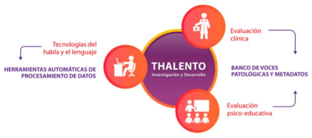 2019: Tecnologías del Habla y el Lenguaje para la Evaluación de Trastornos de la Comunicación (THALENTO)